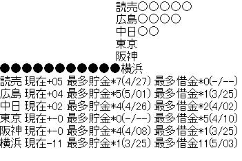 ★●横浜 阪神 東京 中日○○広島○○○○読売○○○○○