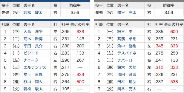 6/15 中日 vs ロッテ 4ビシエド、5ナニータ、6エルナンデス