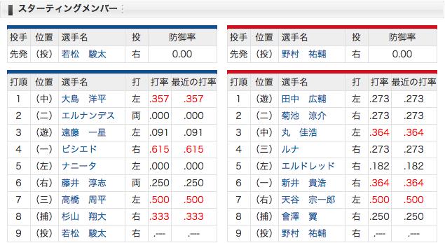 【3/29 スタメン】中日 vs 広島 平田スタメン外れる