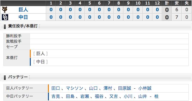 4/9 結果 中日0 - 0巨人 吉見・岩瀬復帰!荒木2000試合出場達成 (・o・)! 吉見は一度抹消される模様