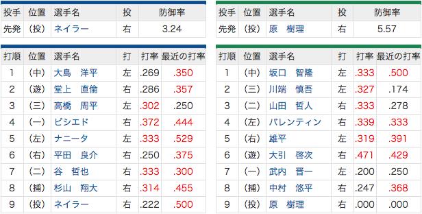 4/24 中日 vs ヤクルト 7(二)谷、先発ネイラー