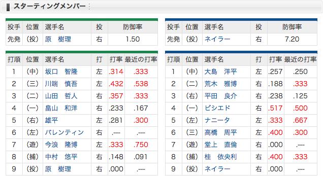 4/3 中日 vs ヤクルト 3平田、6周平、7堂上 (・o・)! 遠藤はスタメン外れる