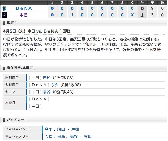 4/5 結果 若松1 - 0横浜 完封勝利で今季初の連勝 (・o・)!