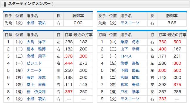 4/6 スタメン 中日 vs 横浜 先発・小熊