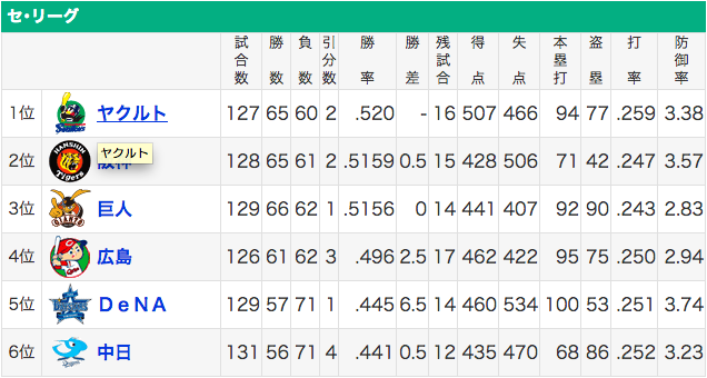中日 チーム打率.252(2位) チーム防御率3.23(3位)