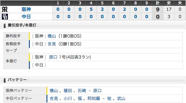 5/4 中日0 - 9阪神 吉見7失点… 今シーズン初の完封負け (>_<;)