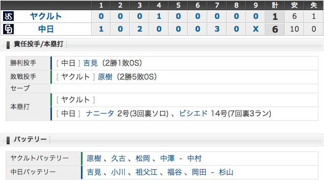5/29 中日6 - 1ヤクルト ナニータ&ビシエドのホームランで快勝!吉見2勝目!