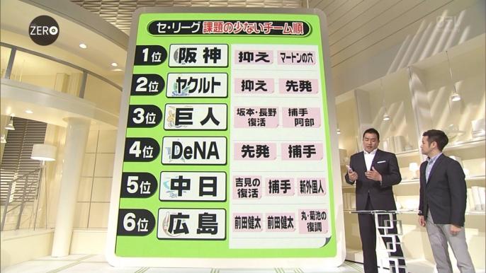 山本昌の2016セ・リーグ順位予想