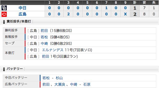 【10/2結果】D1-2C 若松148球の力投もマエケン一人にやられる 10勝ならず (´・ω・`)