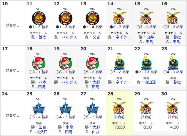 【朗報】中日、ここ2週間で10勝1敗