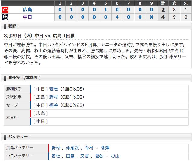 【 3/29 結果】中日4 - 2広島 ナゴド開幕戦勝利('ω`)!