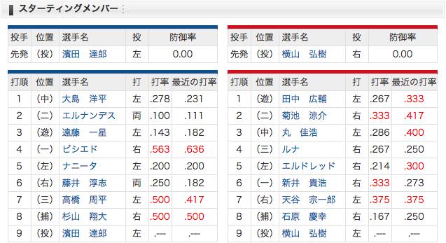 【3/30】中日 vs 広島 平田、今日もスタメン外れる