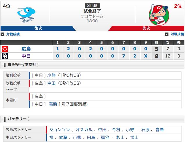 3/31 結果 中日9 - 5広島 高橋周平の満塁ホームランで逆転勝利('ω`)!