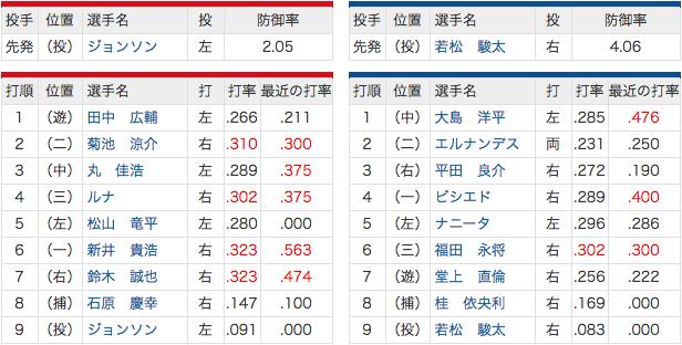 7/18 中日 vs 広島 ナニータスタメン復帰!