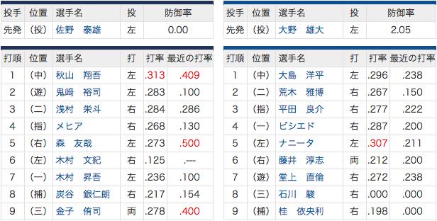 6/11 中日 vs 西武 平田、DHでスタメン復帰!