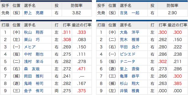 6/12 中日 vs 西武 井領スタメン!西武は栗山とおかわりが復帰