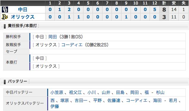 6/7 中日8 - 3オリックス 延長12回に5得点!今季最長、5時間13分の試合を制す!!