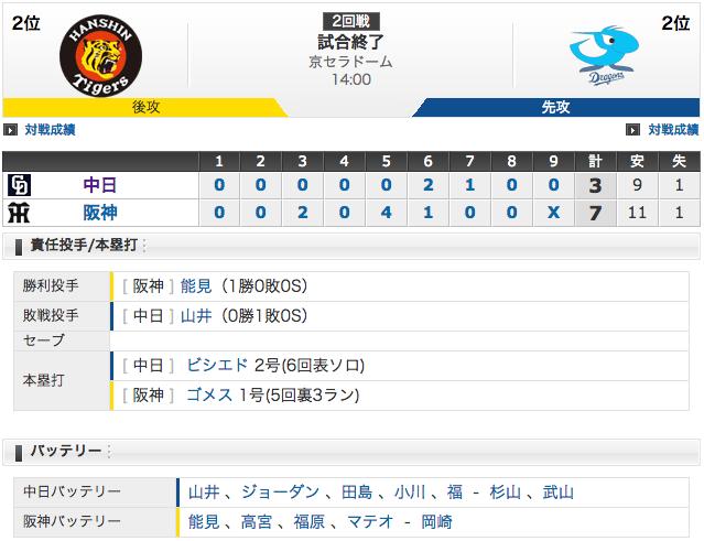【結果 3/26】中日3 - 7阪神 ビシエド2試合連発!山井は5回6失点 (・_・)