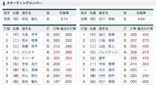 4/22 スタメン 中日 vs ヤクルト 6番平田