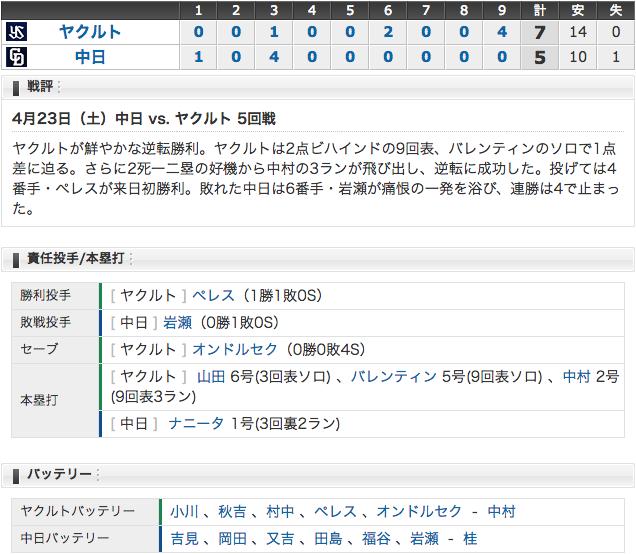 4/23 中日5 - 7ヤクルト 9回2アウトから逆転負け (ー_ー)