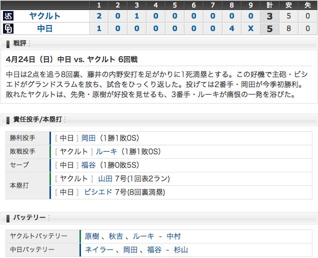 4/24 中日5 - 3ヤクルト 8裏ビシエド満塁弾!逆転勝利 (・o・)!