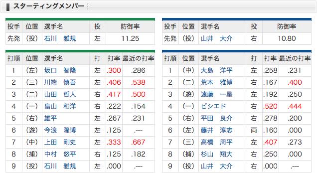 4/2 スタメン 中日 vs ヤクルト 先発山井