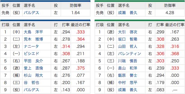 5/27 中日 vs ヤクルト 3番ナニータ、5番平田、7番杉山