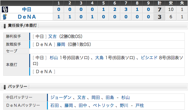 4/26 中日7 - 3横浜 杉山、大島、ビシエドがホームラン!今季8度目の逆転勝ち (・o・)!