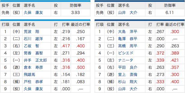 4/27 中日 vs 横浜 2(二)亀澤、先発山井! ロマックスタメン外れる