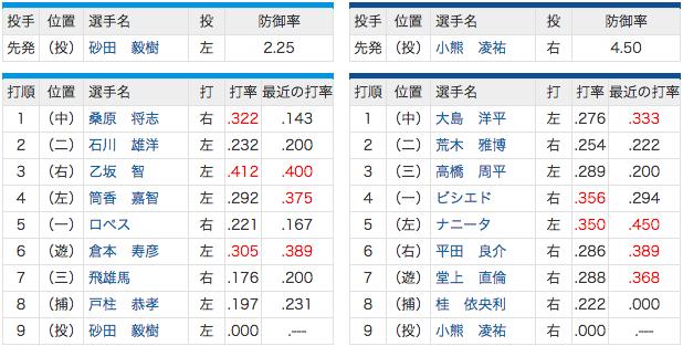 4/28 中日 vs 横浜 5(左)ナニータ.350! 先発小熊