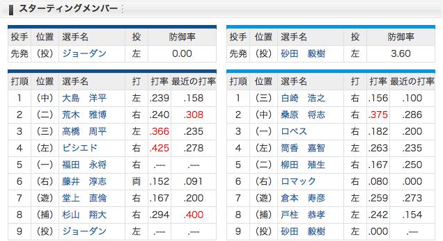4/7 スタメン 中日 vs 横浜 5(一)福田、ジョーダン初先発!