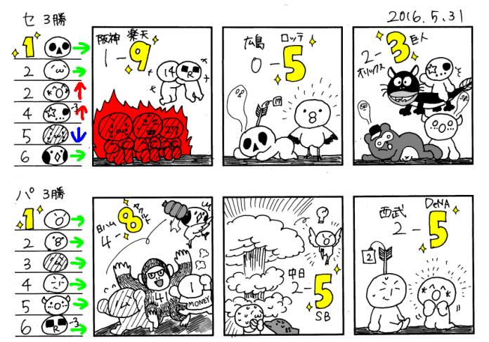 5/31 広-----/中横巨/-神---ヤ