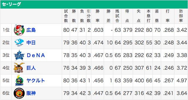 広島を逆転できる可能性のある球団はどこや?