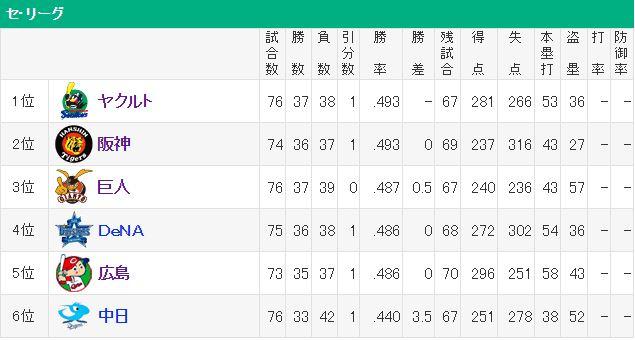 【悲報】プロ野球 セ・リーグ 全球団借金