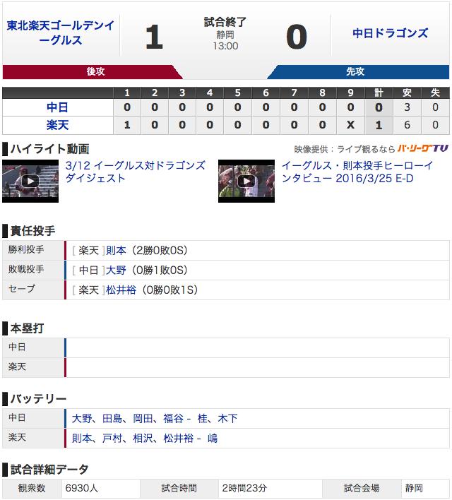 【結果 3/12】中日0 - 1楽天 投手陣復調 (・_・)!