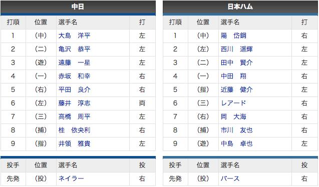 【スタメン 3/15】中日 vs 日ハム 4番赤坂