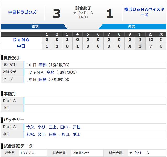【結果 3/16】中日3 - 1横浜 若松7回1失点、DH谷2安打、2連勝 (・o・)!