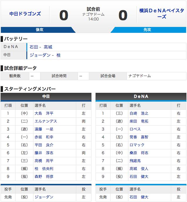【スタメン 3/17】中日 vs 横浜 先発ジョーダン、9番DH森野