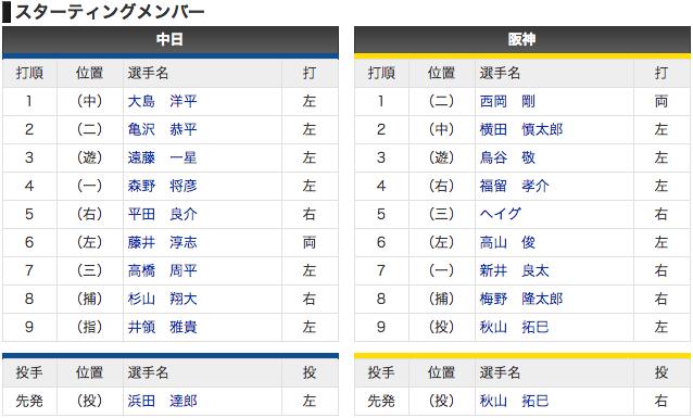 【スタメン 3/18】中日 vs 阪神 4番森野