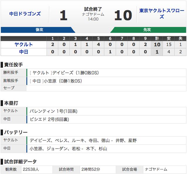 【結果 3/6】中日1 - 10ヤクルト ビシエド2試合連続HR (・o・)!小笠原は2失点