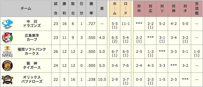 【朗報】小笠原中日軍、貯金10到達