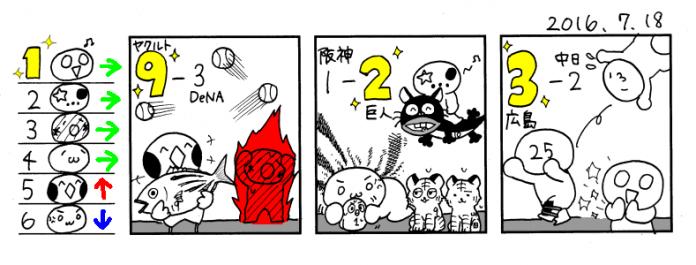 7/18 広--------------------/巨/-----横--中---ヤ-神