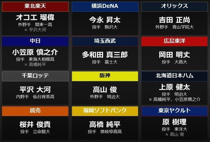 【オープン戦終了】12球団新人成績一覧wwwww