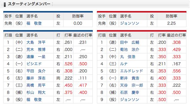 3/31 スタメン 中日 vs 広島 ルーキー福が初先発、平田が復帰!