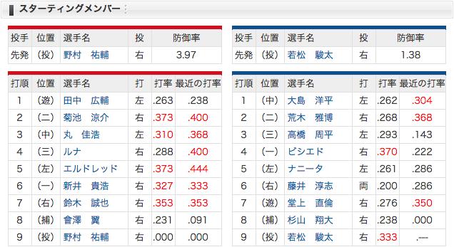 4/12 スタメン 中日 vs 広島 先発若松