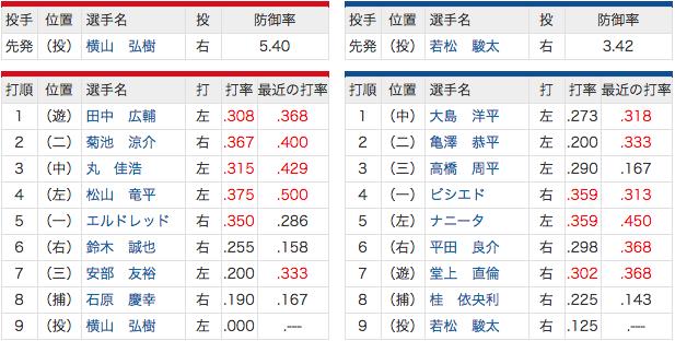 4/29 中日 vs 広島 若松 - 桂のバッテリー