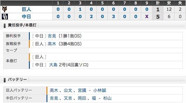 5/22 中日5 - 1巨人 直倫3打点、吉見1年ぶり勝利!