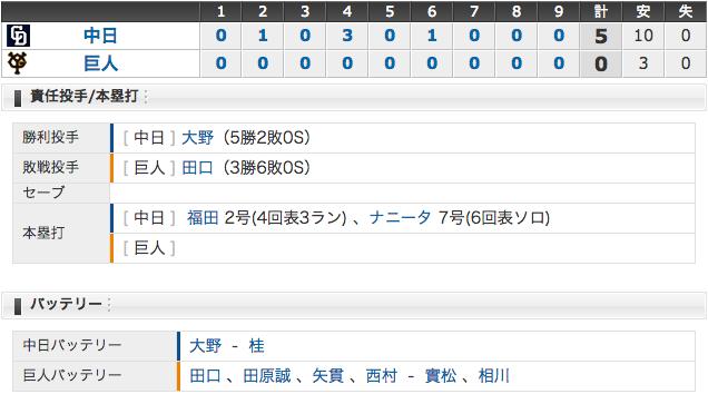6/28 中日5 - 0巨人 大野完封勝利!連敗4でストップ!