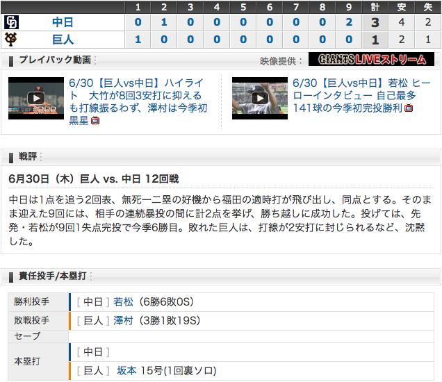 6/30 中日3 - 1巨人 若松、自身最多141球で今季初の完投勝利!