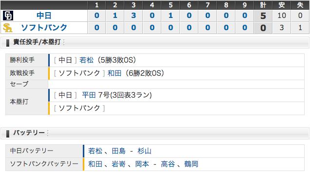 6/1 中日5 - 0SB 平田3ラン、直倫猛打賞、若松8回0封で快勝!ホークスは今季初の完封負け